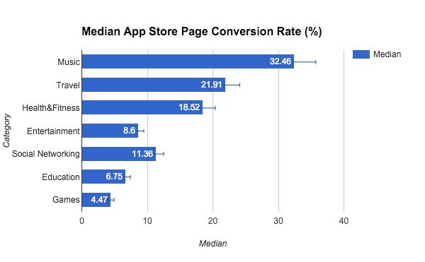 median app store page conversion rate