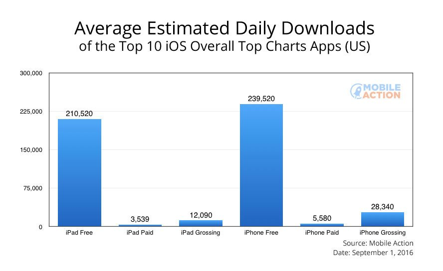 top charts downloads